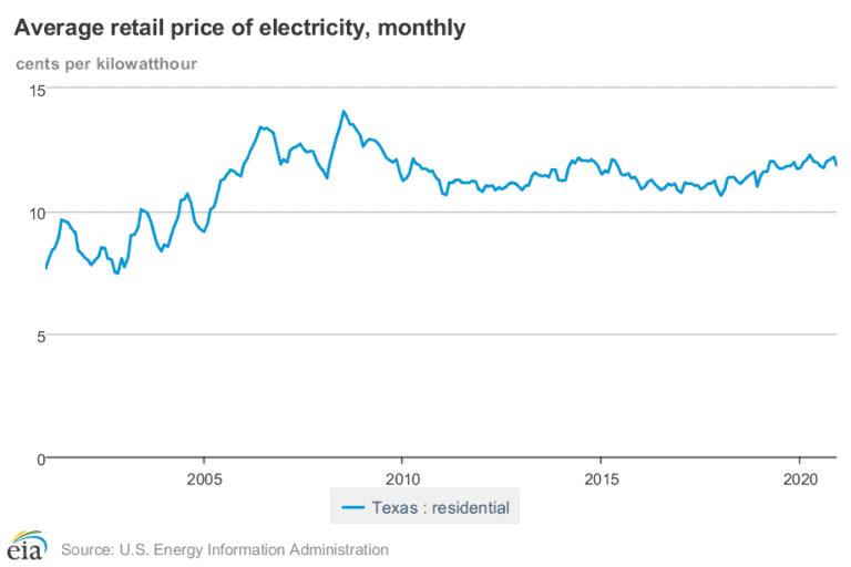 Residential Energy Rates in Texas between 2001-2020
