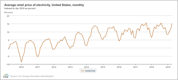 Average cost of retail electricity in the US since 2009